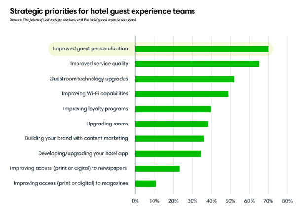 Strategic priorities for hotel guest experience teams