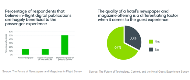 Percentage of respondents that believe in-flight digital publications are hugely beneficial to the passenger experience; The quality of a hotel's newspaper and magazine offering is a differentiating factor when it comes to the guest experience