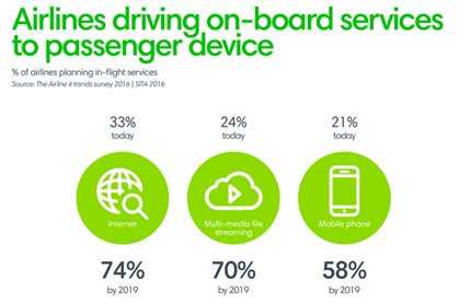 Airlines driving on-board services to passenger device