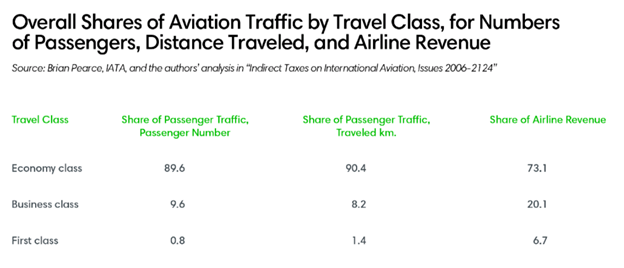 Overall Shares of Aviation Traffic by Travel Class, for Numbers of Passengers, Distance Traveled, and Airline Revenue