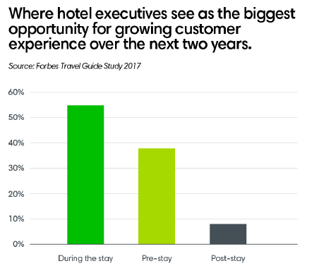 Where hotel executives see as the biggest opportunity for growing customer experience over the next two years.
