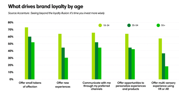What drives brand loyalty by age
