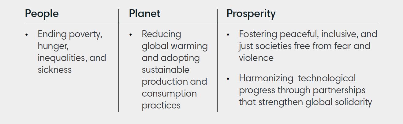 People Planet Prosperity
