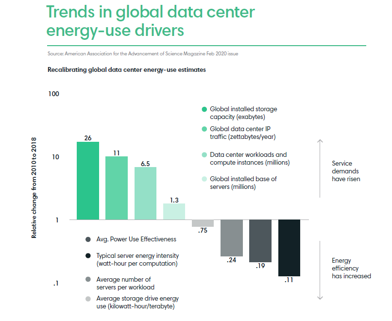 Trends in global data center energy-use drivers