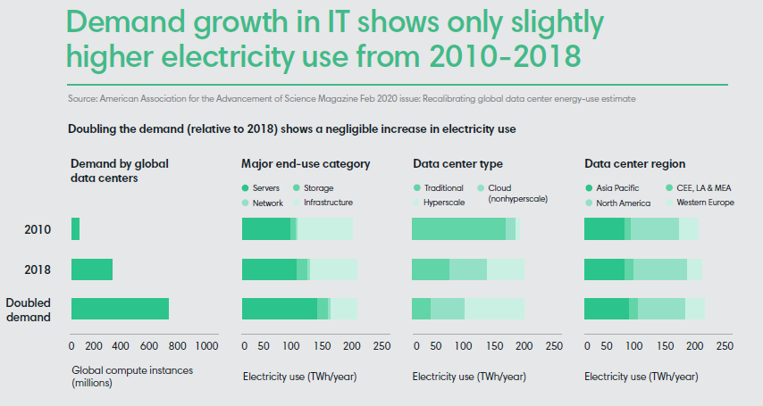 Demand growth in IT shows only slightly higher electricity use from 2010-2018