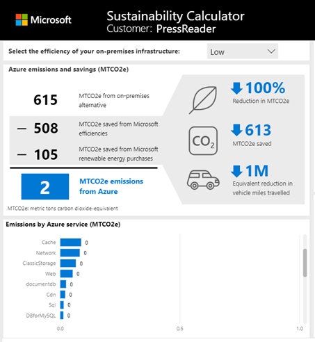 Microsoft: Sustainability calculator for PressReader